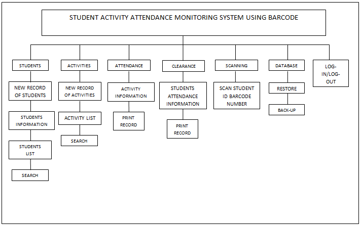 attendance monitoring system using barcode thesis The use of radio-frequency identification (rfid) stripe attendance system, barcode attendance system, and rfid attendance system barcode attendance system.