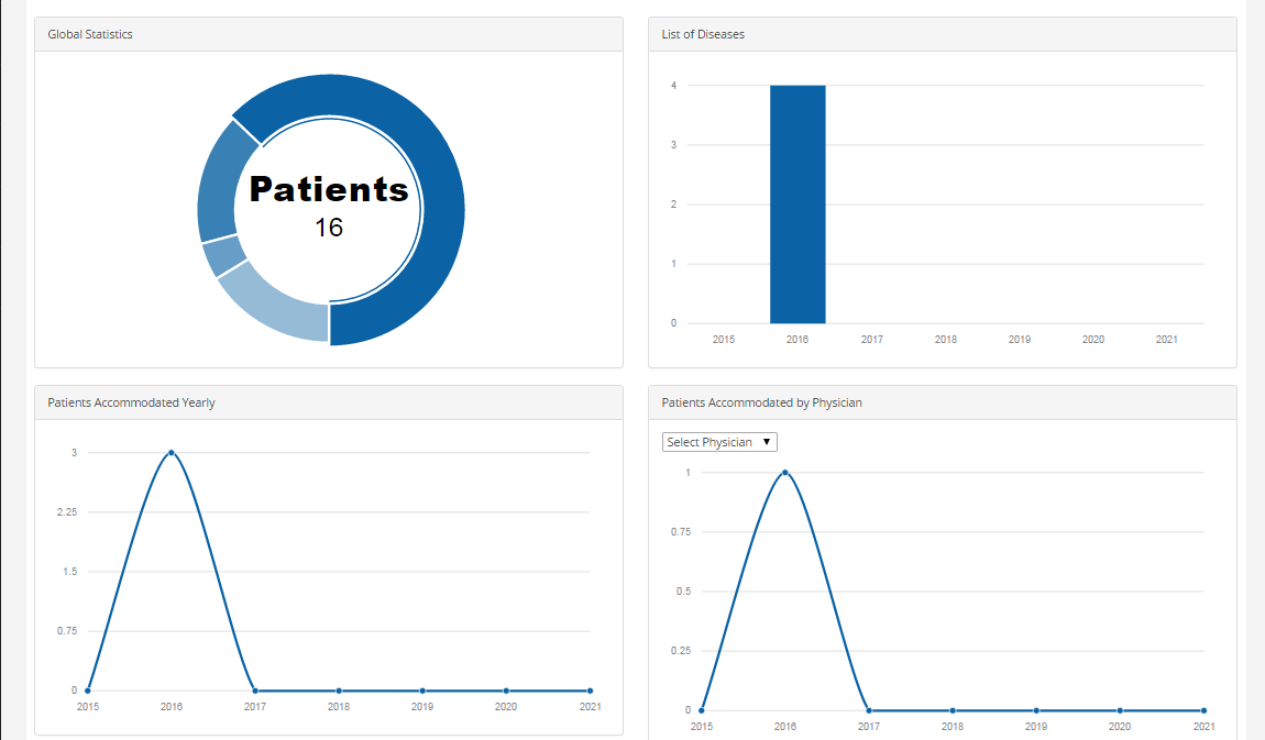 Graphical Reports