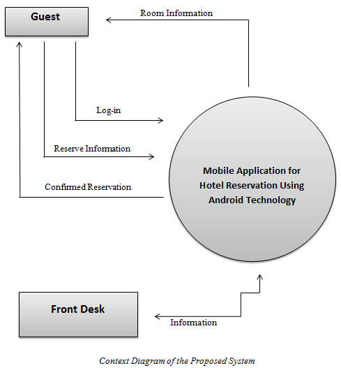 Context Diagram of the proposed system