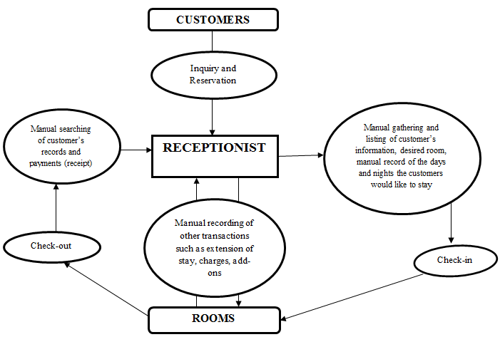 Manual procedure of the existing business process