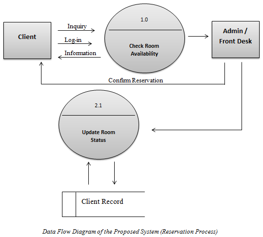 Data flow diagram reservation process inettutor data flow diagram reservation process ccuart Choice Image