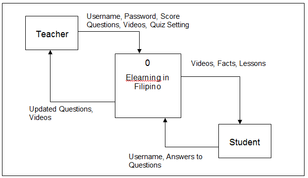 Context Diagram of Elearning System in Filipino