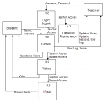 Level 1 Data Flow Diagram of Elearning System in Filipino