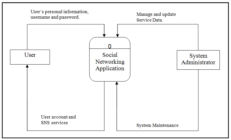 Context Diagram of Social Networking Application