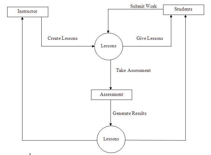 Data Flow Diagram of Computer Aided Instruction for Philippine History