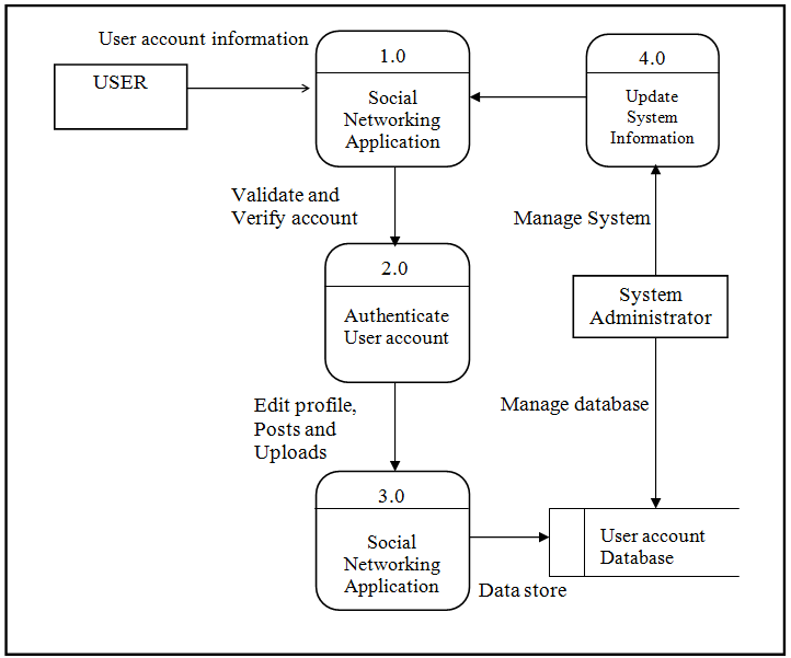 Data Flow Diagram of Social Networking Application