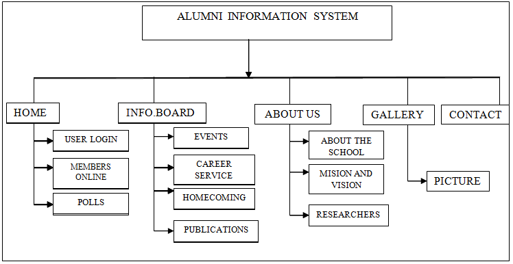 Decomposition Chart of Alumni Information System