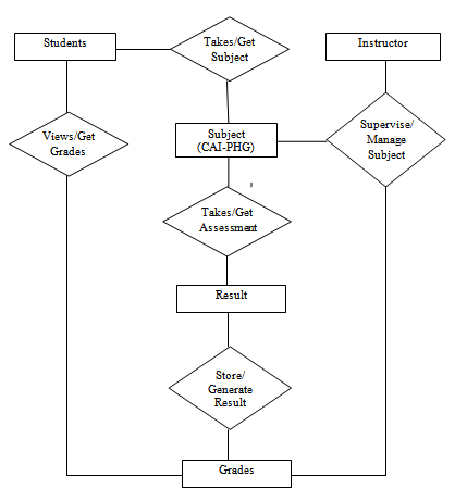 Entity Relationship Diagram of Computer Aided Instruction for Philippine History