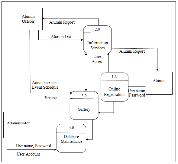 Data Flow Diagram And Decomposition Chart Of Alumni