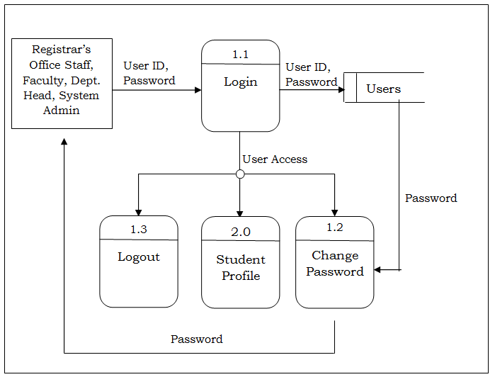 Level 2 DFD Explosion of the User's Login Process