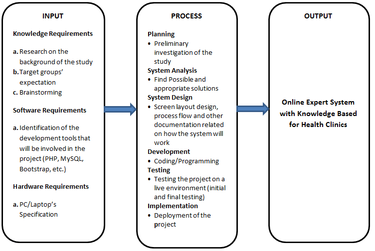Online Expert System with Knowledge Based for Health Clinics Conceptual Framework