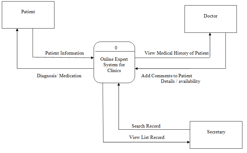 Online Expert System with Knowledge Based for Health Clinics Context Diagram