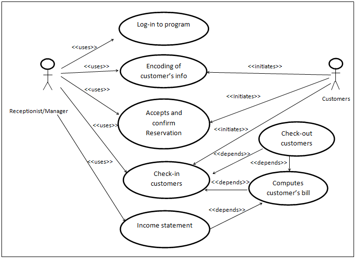 Use Case Diagram of Hotel Reservation System