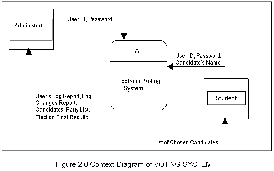 Context Diagram of VOTING SYSTEM
