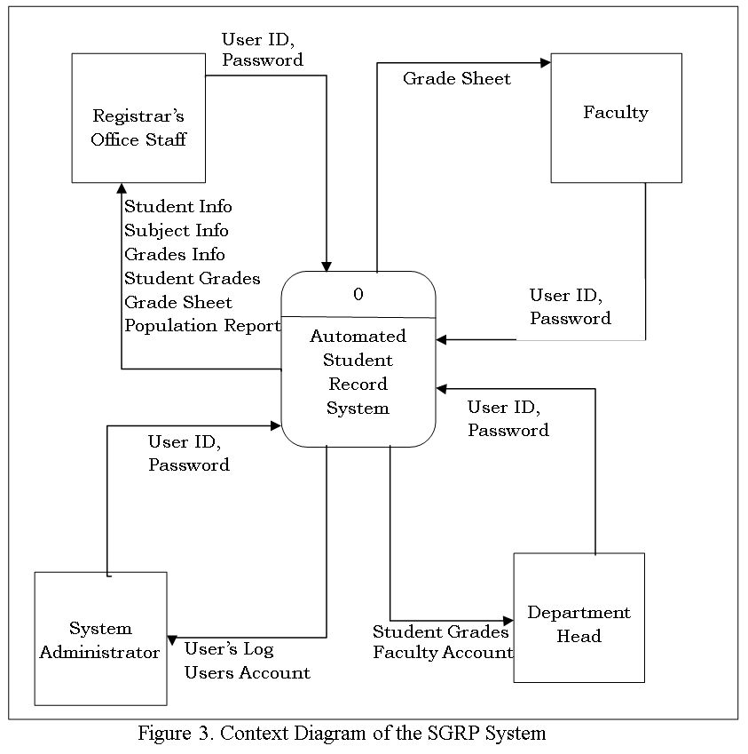 Context Diagram of the Student Grade Profiling System