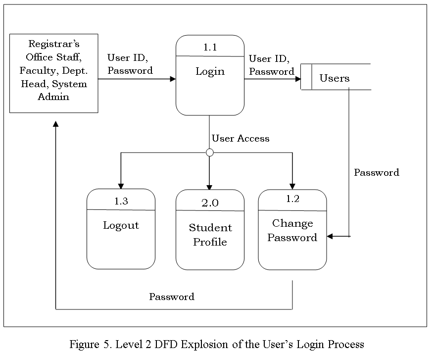 DFD Explosion of the User's Login Process - Students Grade Profiling System