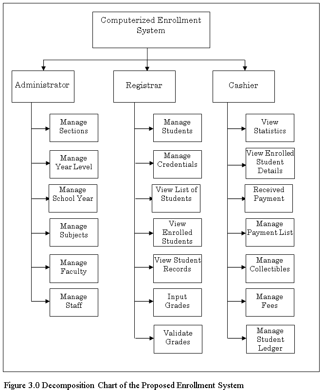 Decomposition Chart of the Proposed Enrollment System