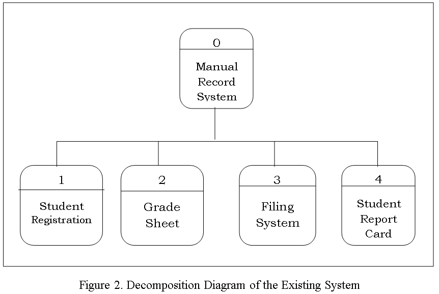 Decomposition Diagram of the Existing System
