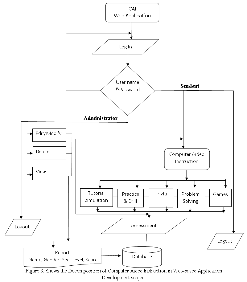 Decomposition of Computer Aided Instruction in Web-based Application Development subject