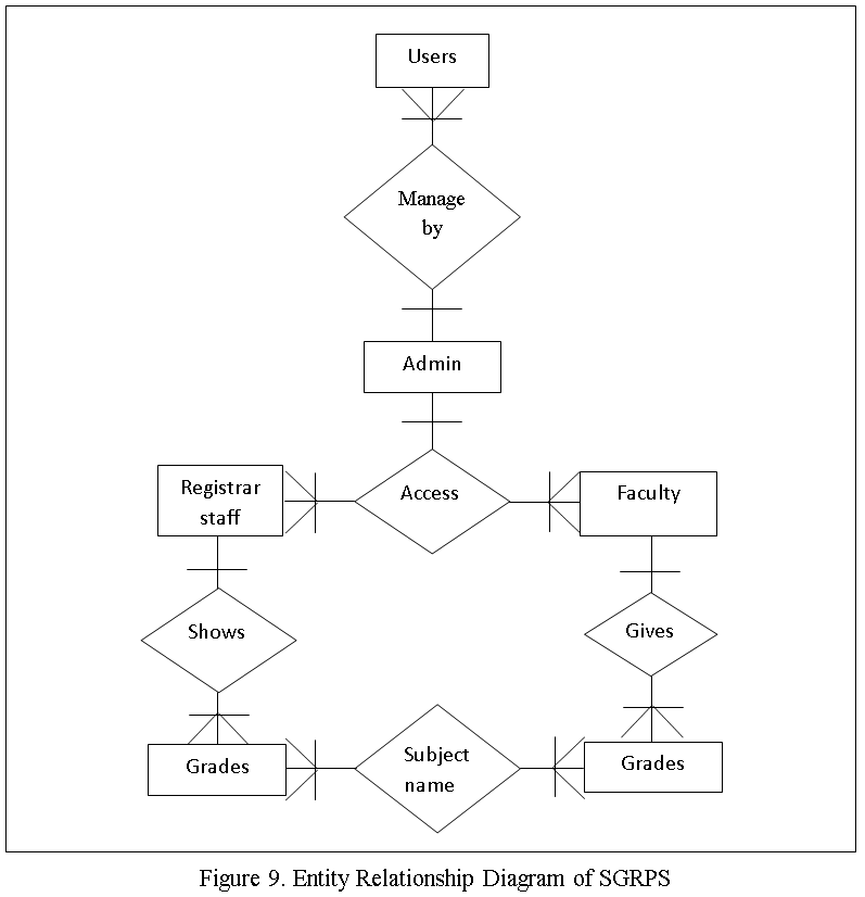 Entity Relationship Diagram of Students Grade Profiling System