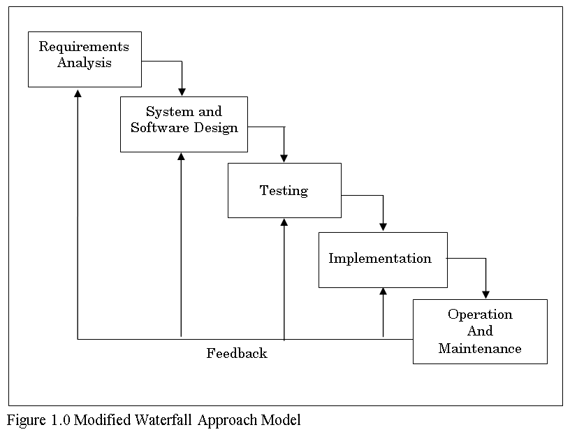 Modified Waterfall Approach Model of Enrollment System