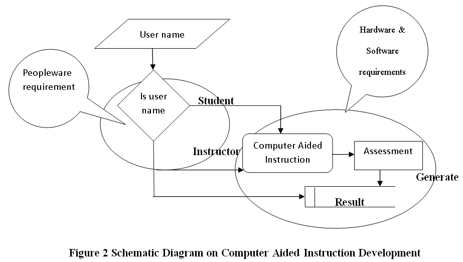 Schematic Diagram on Computer Aided Instruction Development