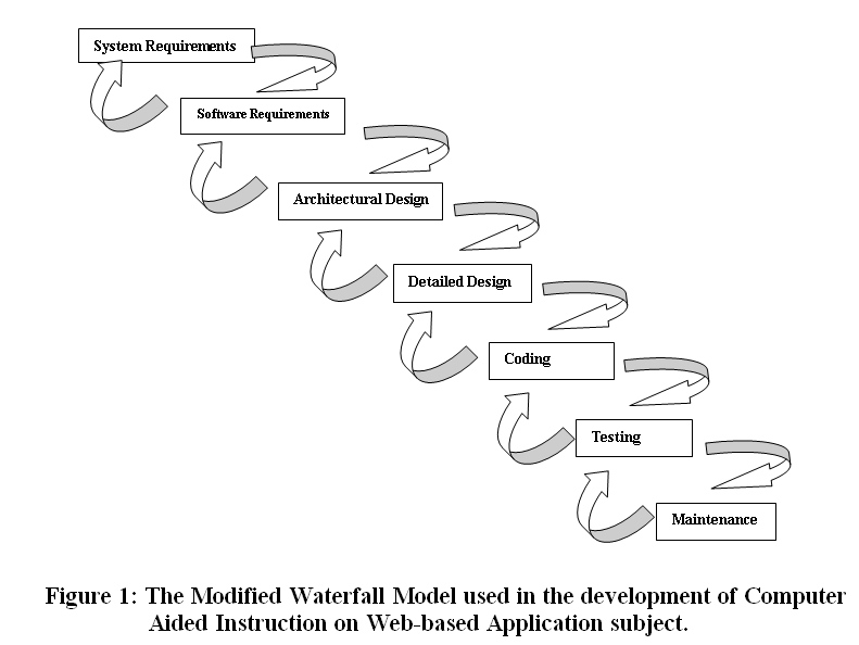 The Modified Waterfall Model used in the development of Computer Aided Instruction on Web-based Application subject