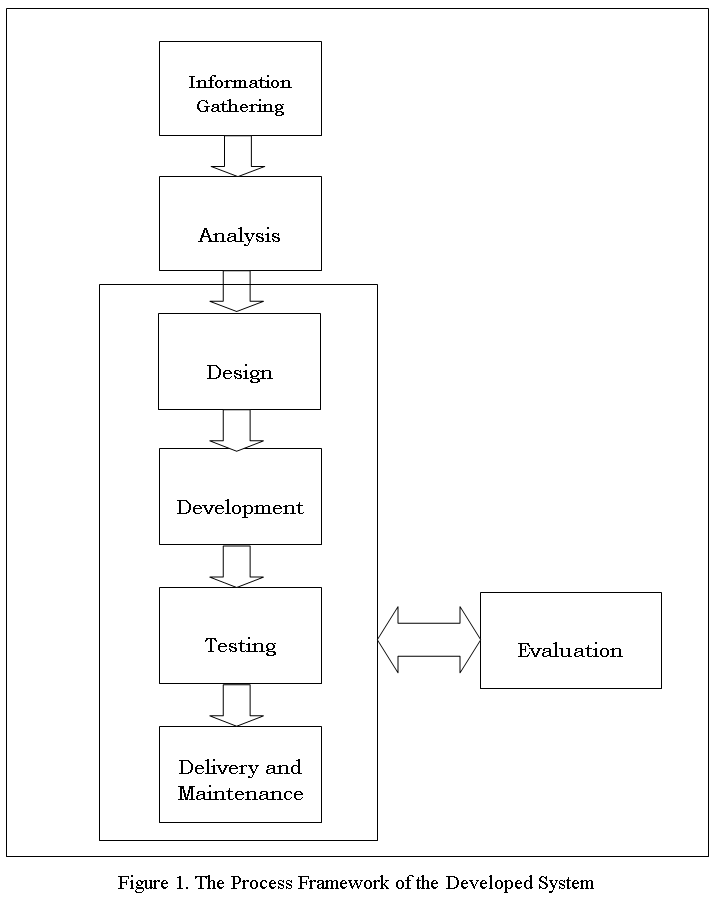 The Process Framework of the Students Grade Profiling System