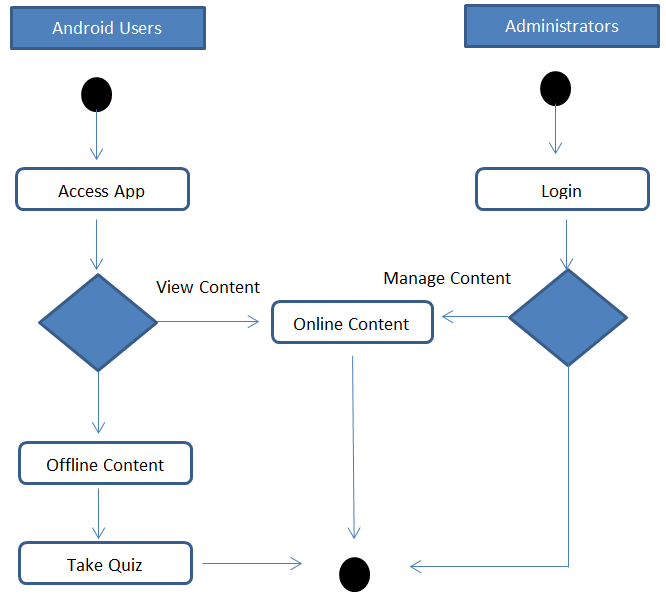 Activity Diagram of Mobile Nutrition App with Admin Panel