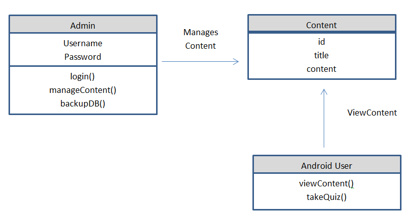 Class Diagram of Mobile Nutrition App with Admin Panel