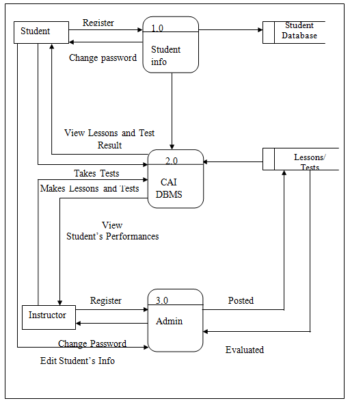 Data Flow Diagram of Computer Aided Instruction for DBMS using MySQL