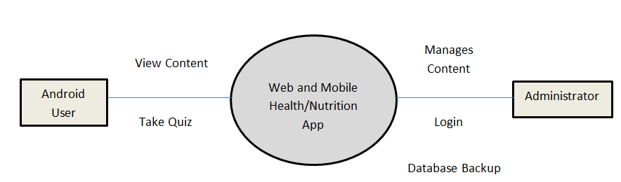 Data Flow Diagram of Mobile Nutrition App with Admin Panel