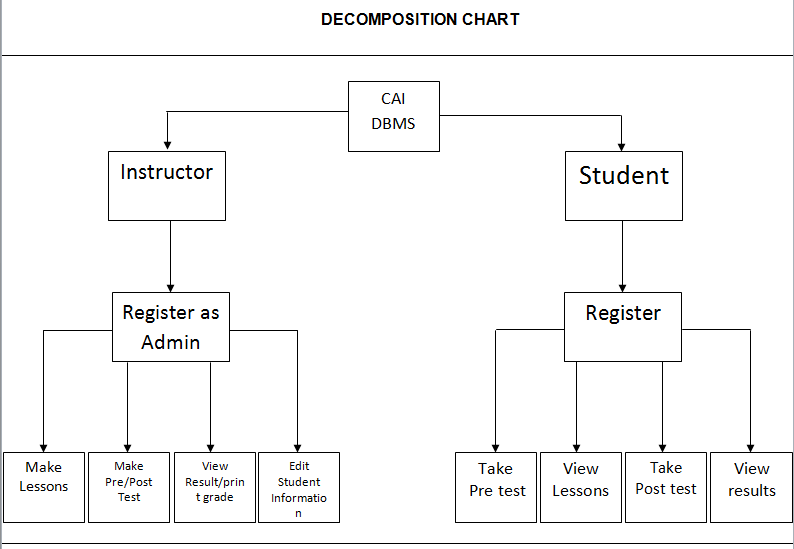 Decompostion Chart of Computer Aided Instruction for DBMS using MySQL