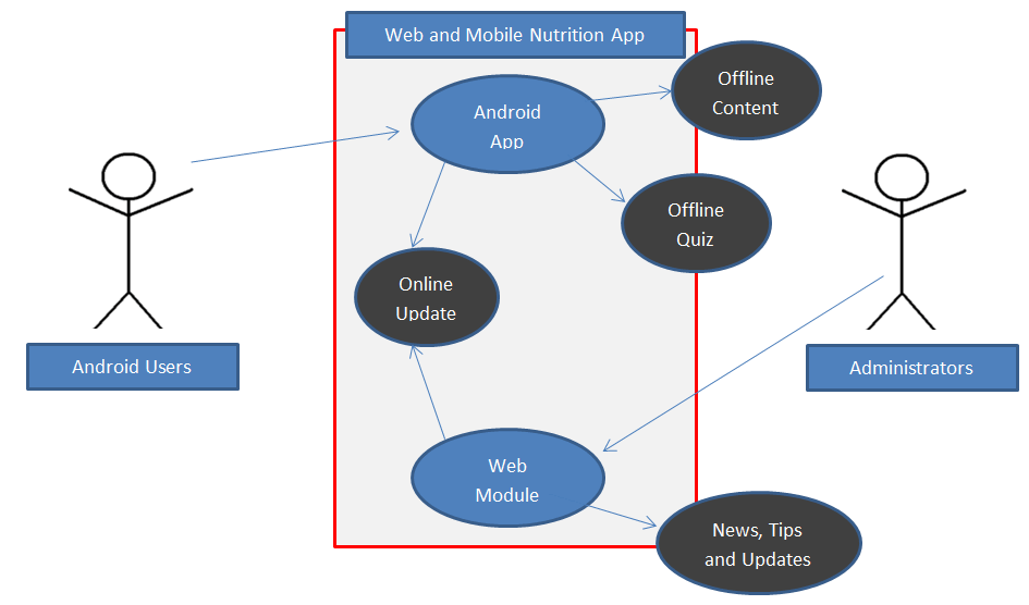 Use Case Diagram of Mobile Nutrition App with Admin Panel