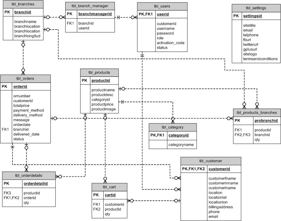 Online Store Application Entity Relationship Diagram