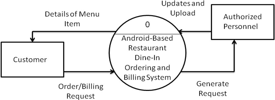 Android Based Menu Ordering App with Admin Panel Context Diagram
