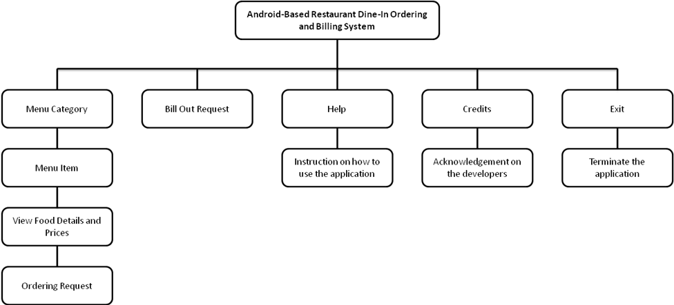 Android Based Menu Ordering App with Admin Panel HIPO Chart