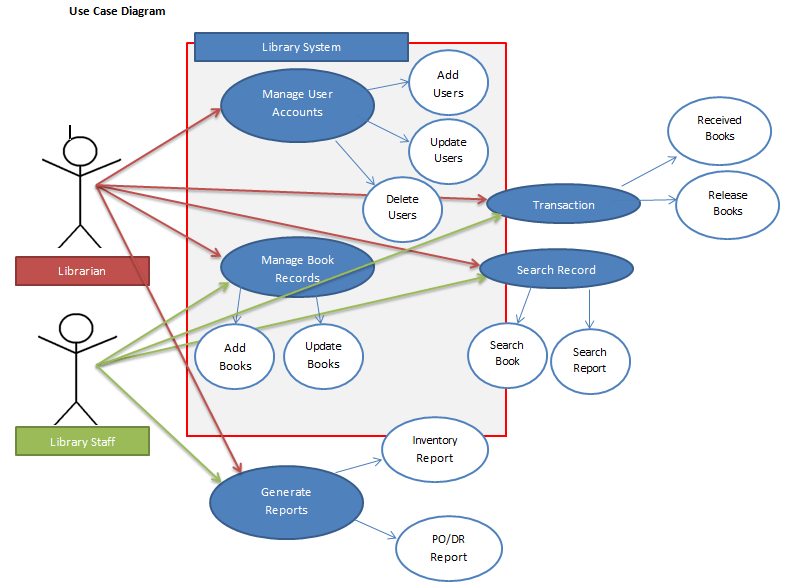 Library Resource Management System Use Case Diagram