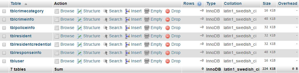 Crime Reporting Management System Database Tables