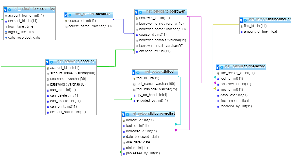 PE Tools Management System Database Model