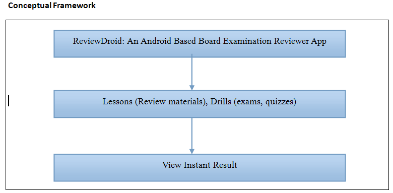 ReviewDroid An Android Based Board Examination Reviewer App Conceptual Framework