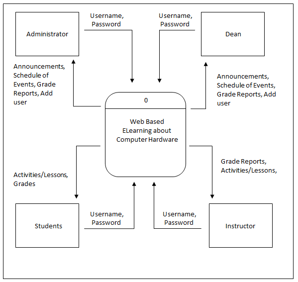 DFD Context Diagram of Computer Hardware Elearning