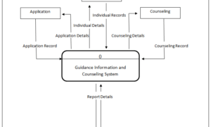 Guidance Information and Counselling System Context Diagram
