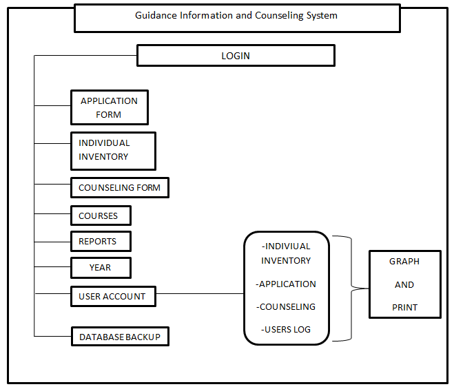 Guidance Information and Counselling System Decomposition Chart