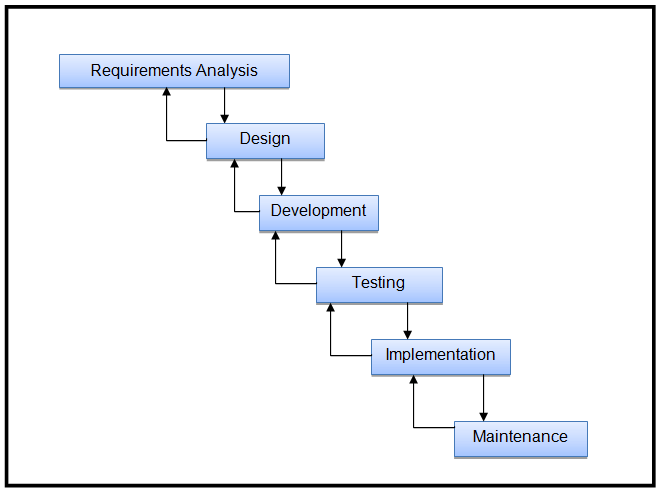 Guidance Information and Counselling System Waterfall Model