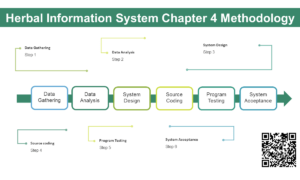 Herbal Information System Chapter 4 Methodology