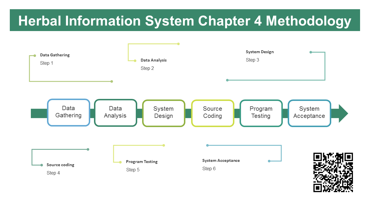 Herbal Information System Chapter 4 Methodology