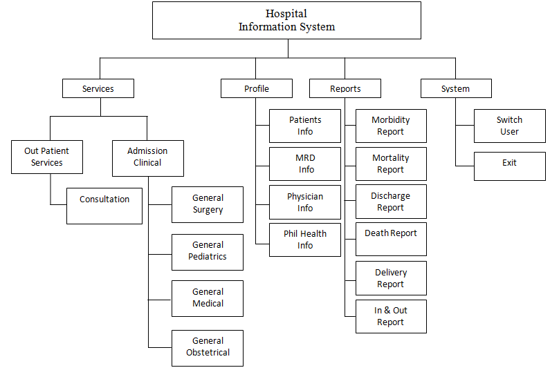 Hospital Information System Decomposition Chart