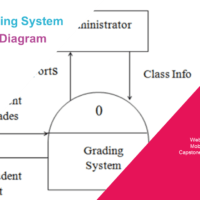 Online Grading System Data Flow Diagram