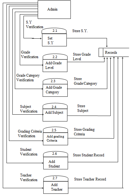 Online Grading System Data Flow Diagram of Admin Features